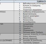 Πίνακας 1: Διάρθρωση του ΑΤΕΙΘ ως το 2012-2013